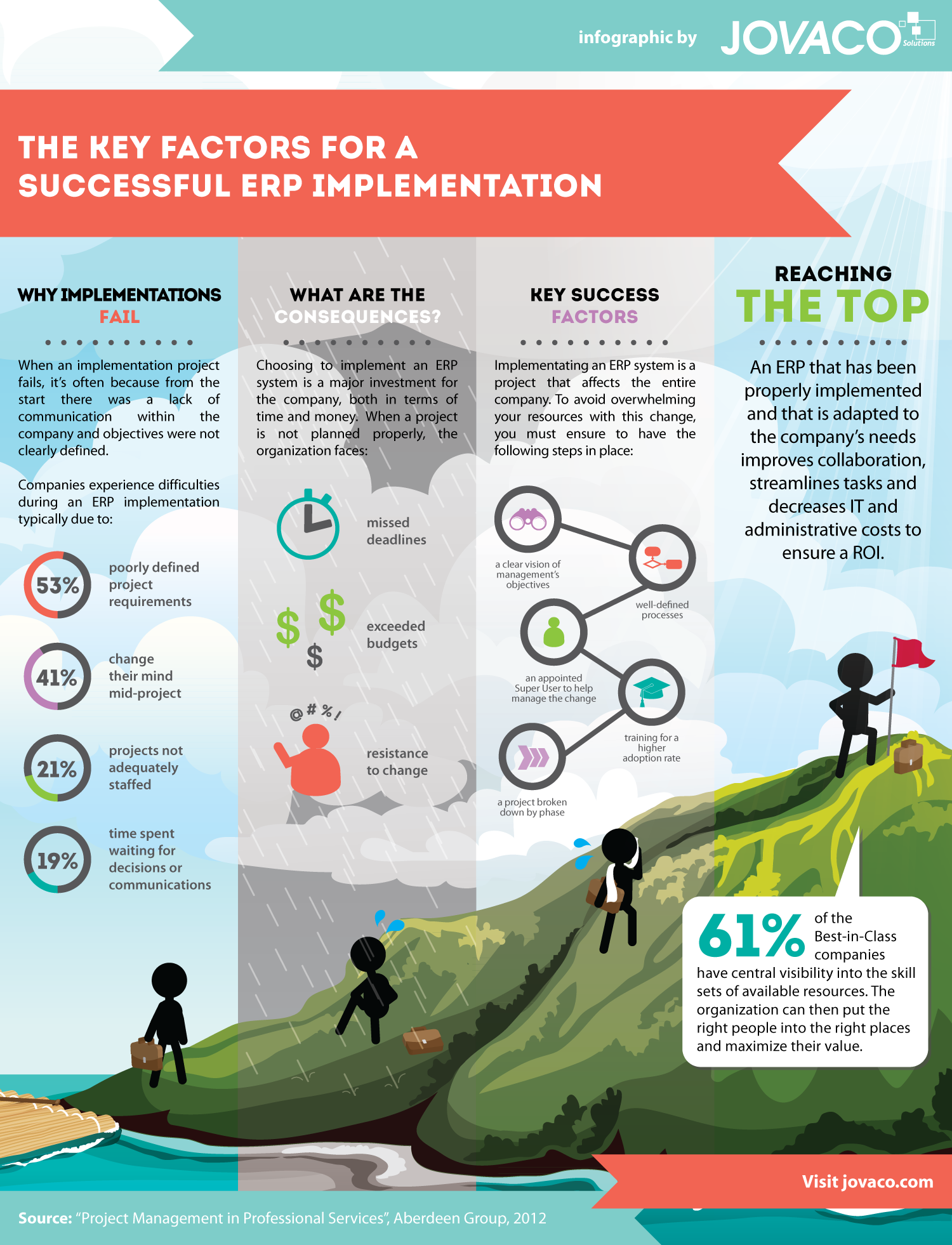 jovaco-solutions-infographic-success-factors-implementation-erp