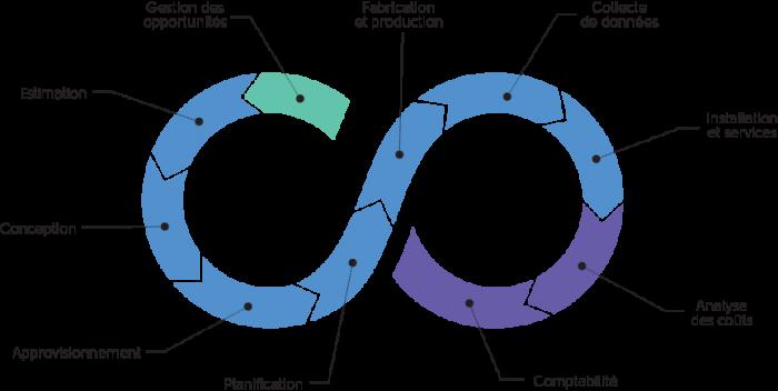 loop_manufacturing